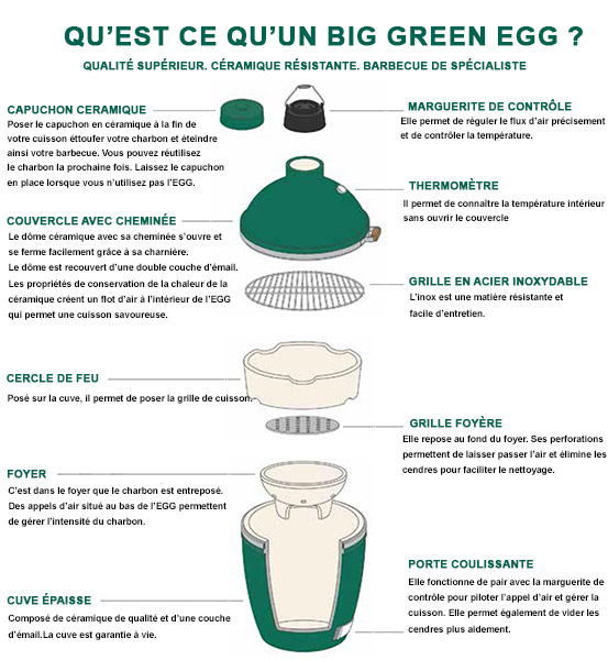 Description du BIG GREEN EGG
