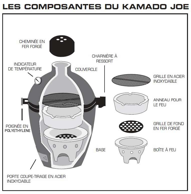 Composants du Barbecue Kamado Joe