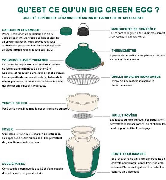 Description du BIG GREEN EGG