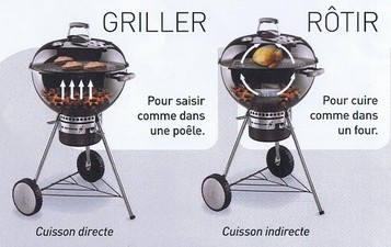 mode de cuisson barbecue weber one touch deluxe