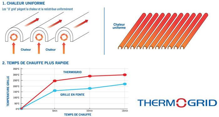 Schéma de description technologie thermogrid cadac